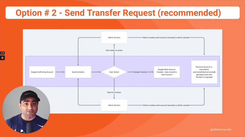 2. Send transfer request (recommended)